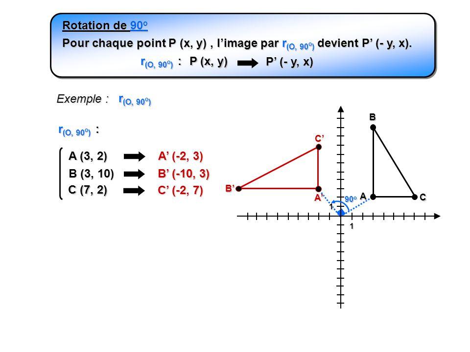 1 1 Exemple : A B C A A (3, 2) A (-2, 3) B (3, 10) B (-10, 3) C (7, 2) C (-2, 7) r (O, 90 o ) Pour chaque point P (x, y), limage par r (O, 90 o ) devi