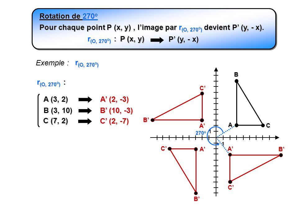 A 1 1 Exemple : A B C r (O, 270 o ) Pour chaque point P (x, y), limage par r (O, 270 o ) devient P (y, - x). r (O, 270 o ) : P (x, y) P (y, - x) Rotat