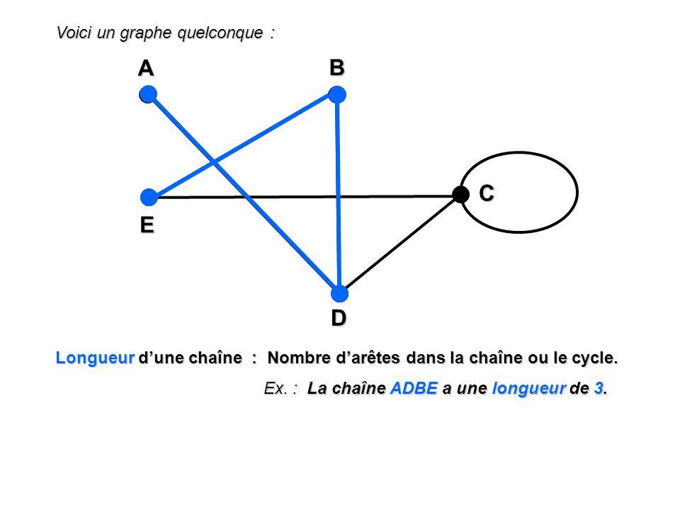 Voici un graphe quelconque : A EBD C Longueur dune chaîne : Nombre darêtes dans la chaîne ou le cycle. Ex. : La chaîne ADBE a une longueur de 3.