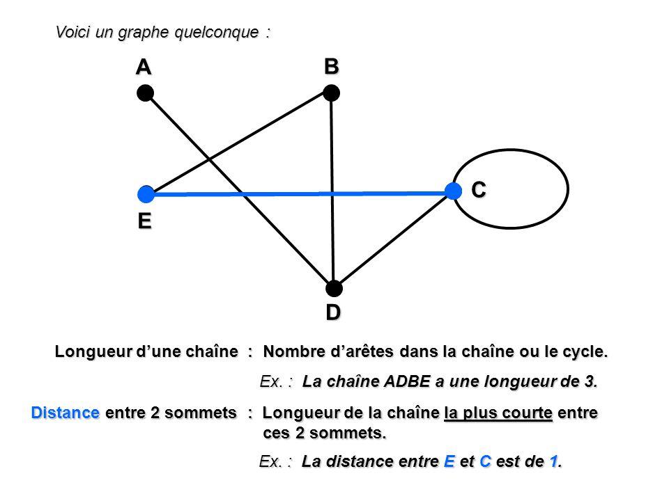 Voici un graphe quelconque : A EBD C Longueur dune chaîne : Nombre darêtes dans la chaîne ou le cycle. Ex. : La chaîne ADBE a une longueur de 3. Dista