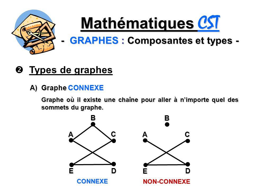 Mathématiques CST - GRAPHES : Composantes et types - Types de graphes A) Graphe CONNEXE Graphe où il existe une chaîne pour aller à nimporte quel des