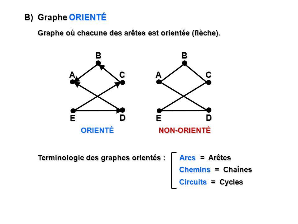 B) Graphe ORIENTÉ Graphe où chacune des arêtes est orientée (flèche). A E C DBORIENTÉ NON-ORIENTÉ A E C DB Terminologie des graphes orientés : Arcs =