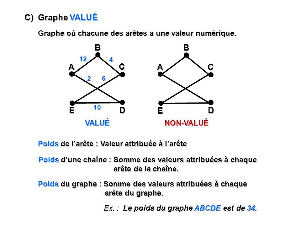 C) Graphe VALUÉ Graphe où chacune des arêtes a une valeur numérique. VALUÉ NON-VALUÉ A E C DB A E C DB12 4 62 10 Poids de larête : Valeur attribuée à
