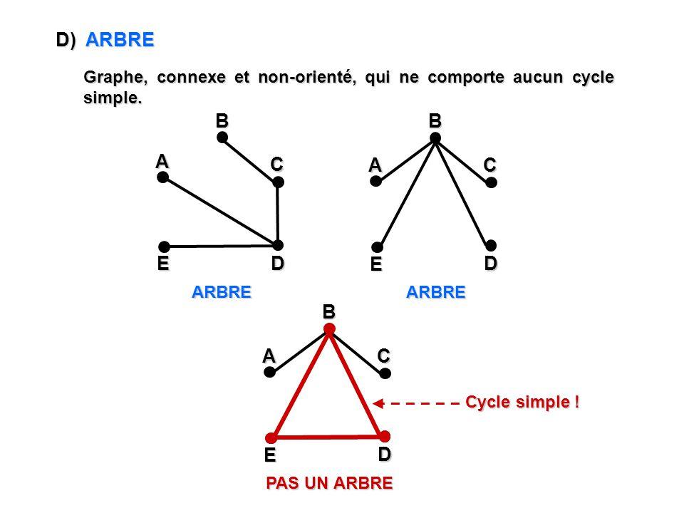 D) ARBRE Graphe, connexe et non-orienté, qui ne comporte aucun cycle simple. ARBRE ARBRE A E C DB A E C DB PAS UN ARBRE A E C DB Cycle simple !
