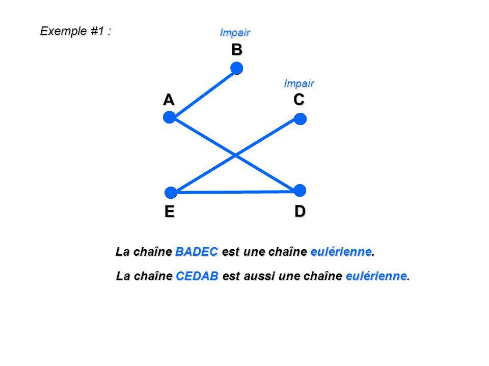 Exemple #1 : A E C DBImpair Impair La chaîne BADEC est une chaîne eulérienne. La chaîne CEDAB est aussi une chaîne eulérienne.