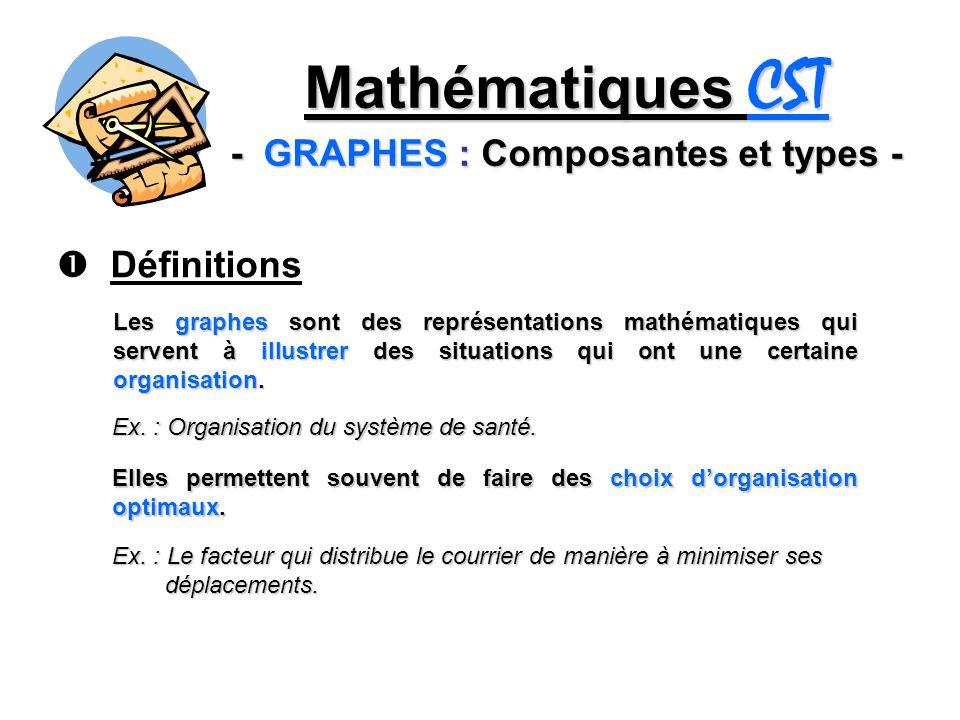 Mathématiques CST - GRAPHES : Composantes et types - Définitions Les graphes sont des représentations mathématiques qui servent à illustrer des situat