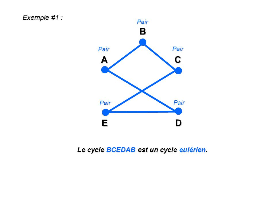 Exemple #1 : A E C DBPair Pair Pair Pair Pair Le cycle BCEDAB est un cycle eulérien.