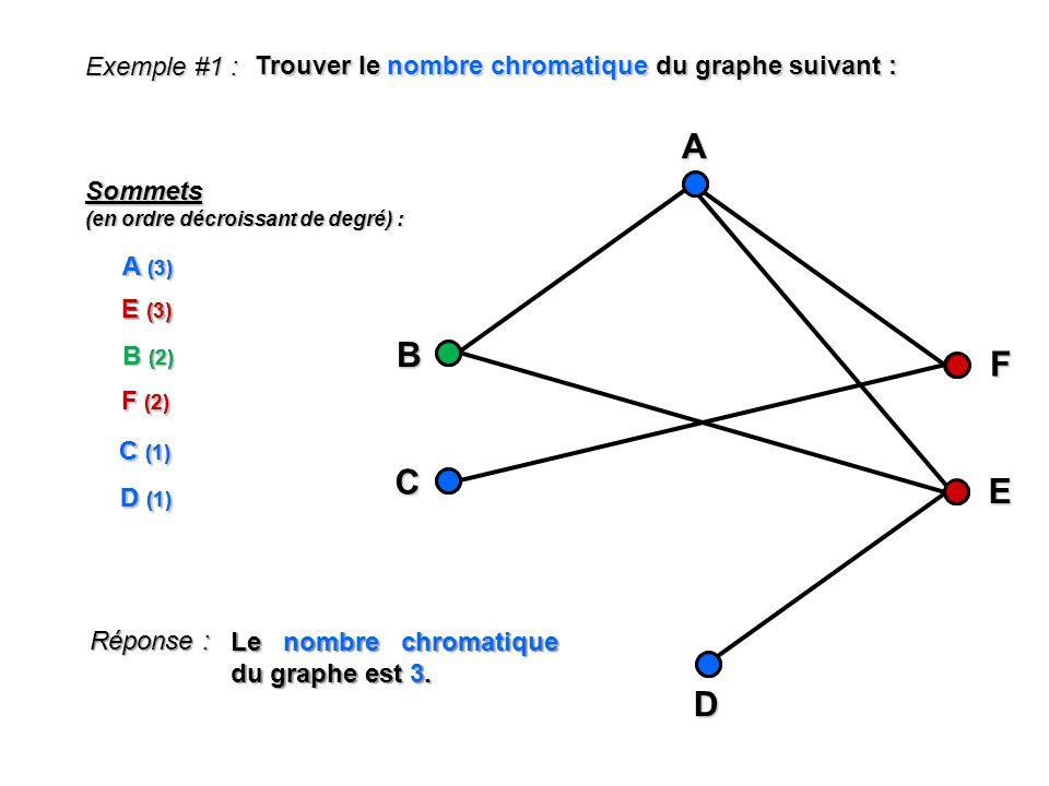 Exemple #1 : Trouver le nombre chromatique du graphe suivant : B F DAC E Sommets (en ordre décroissant de degré) : A (3) E (3) B (2) F (2) C (1) D (1)