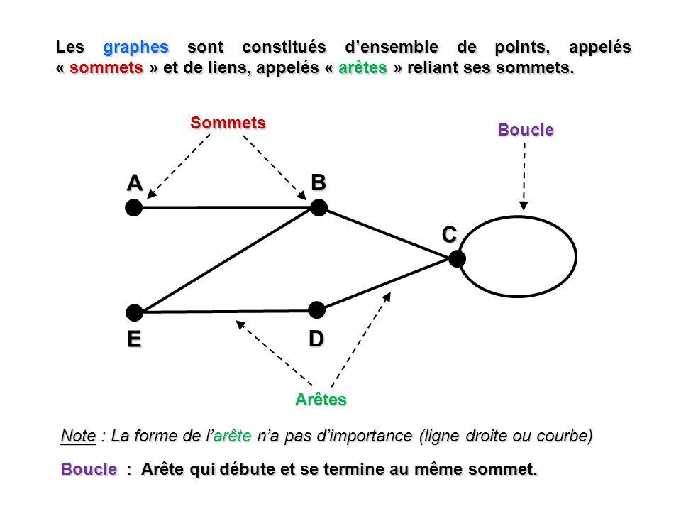 Les graphes sont constitués densemble de points, appelés « sommets » et de liens, appelés « arêtes » reliant ses sommets. A EBD C Sommets Arêtes Boucl