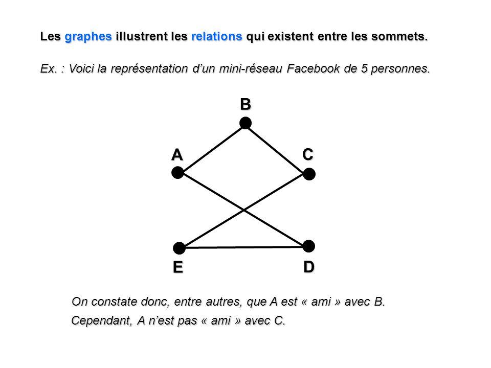 Les graphes illustrent les relations qui existent entre les sommets. A E C DB Ex. : Voici la représentation dun mini-réseau Facebook de 5 personnes. O