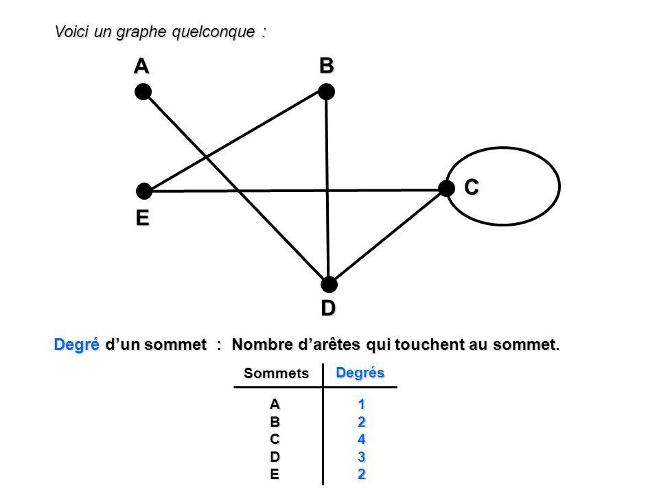 Voici un graphe quelconque : A EBD C Degré dun sommet : Nombre darêtes qui touchent au sommet. SommetsDegrésA B C D E 1 2 4 3 2
