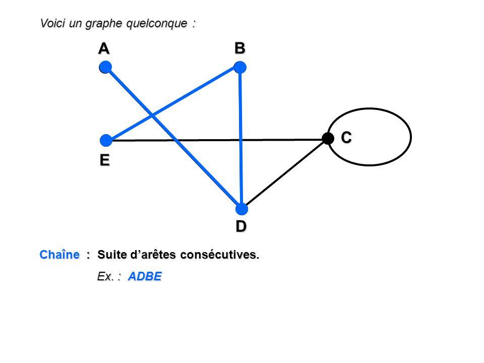 Voici un graphe quelconque : A EBD C Chaîne : Suite darêtes consécutives. Ex. : ADBE