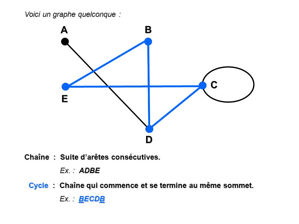 Voici un graphe quelconque : A EBD C Chaîne : Suite darêtes consécutives. Ex. : ADBE Cycle : Chaîne qui commence et se termine au même sommet. Ex. : B