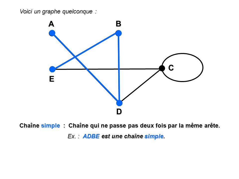 Voici un graphe quelconque : A EBD C Chaîne simple : Chaîne qui ne passe pas deux fois par la même arête. Ex. : ADBE est une chaîne simple.