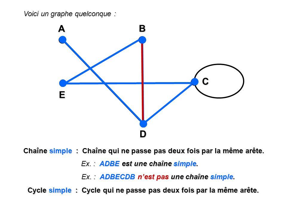 Voici un graphe quelconque : A EBD C Chaîne simple : Chaîne qui ne passe pas deux fois par la même arête. Ex. : ADBE est une chaîne simple. Ex. : ADBE