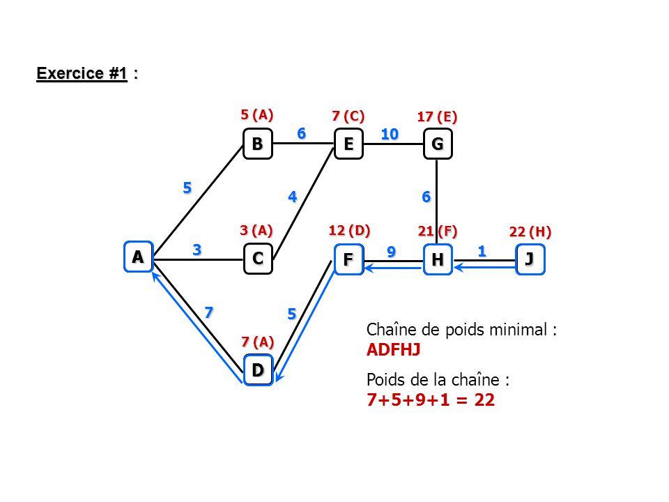 Exercice #1 : A B C D E G F H J 5 6 10 4 9 7 3 1 6 5 5 (A) 3 (A) 7 (A) 12 (D) 21 (F) 22 (H) 7 (C) 17 (E) J H F D A Chaîne de poids minimal : ADFHJ Poids de la chaîne : 7+5+9+1 = 22