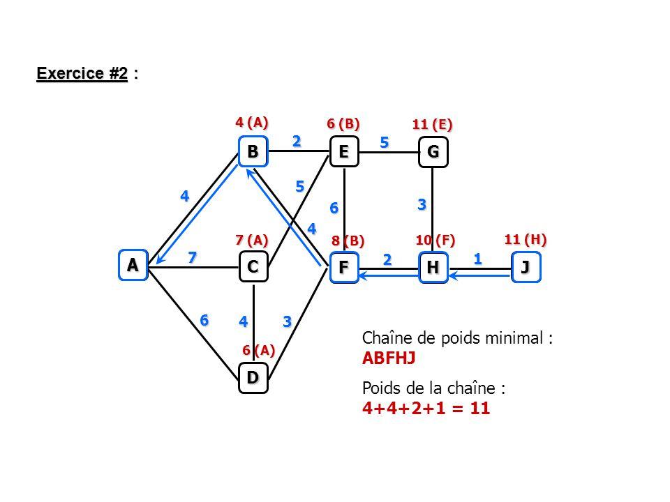 Exercice #2 : A B C D E G F H J 4 2 5 4 2 6 7 1 3 3 5 4 6 4 (A) 7 (A) 6 (A) 8 (B) 10 (F) 11 (H) 6 (B) 11 (E) J H F A Chaîne de poids minimal : ABFHJ Poids de la chaîne : 4+4+2+1 = 11 B