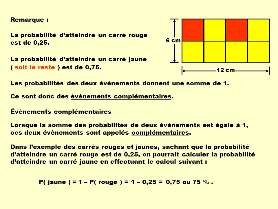 Remarque : 12 cm 6 cm La probabilité datteindre un carré rouge est de 0,25. La probabilité datteindre un carré jaune ( soit le reste ) est de 0,75. Le