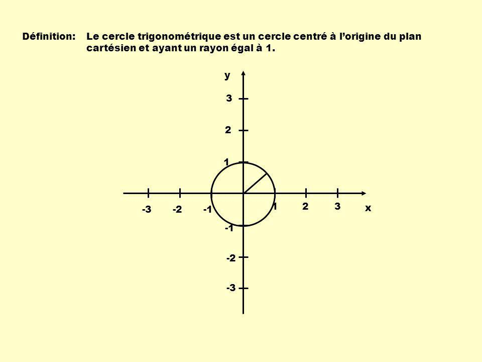 1 1 30 0 Pour un angle de 30 0 : x 2 + y 2 = 1 Selon lénoncé « Dans un triangle rectangle, la mesure du côté opposé à un angle de 30 0 est égale à la moitié de celle de lhypoténuse », 1 2 x 2 + = 1 1 2 2 1 4 x 2 = 1 - 1 4 x 2 = 3 4 x = 3 4 Pour un angle de 30 0 : coordonnées du point 3 2, 1 2 x = 3 2 1 Quelques coordonnées remarquables 1 2 x y et la coordonnée de x est : y = alors 3 2, 1 2 3 2