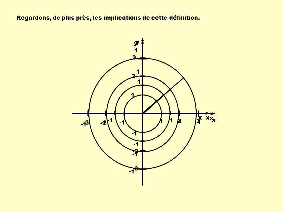 1 1 30 0 Pour un angle de 30 0 : coordonnées du point 3 2, 1 2 1 Quelques coordonnées remarquables Remarque: La coordonnée de x est 3 2 On pourrait lexprimer en notation décimale : 3 2 0,8660254038… Cependant, il est préférable de la garder sous la forme radicale pour plus de précision.