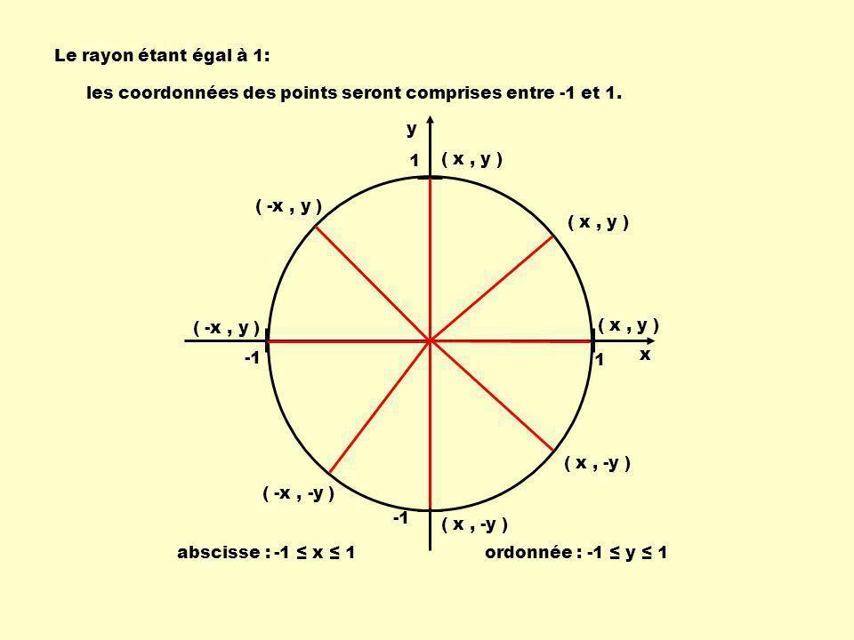 Le rayon étant égal à 1: 1 1 Léquation du cercle est: x 2 + y 2 = 1 En utilisant la relation de Pythagore : y x c a b c 2 = a 2 + b 2 et en remplaçant c par 1 1 x y a par x b par y on obtient : 1 = x 2 + y 2 Léquation du cercle trigonométrique: x 2 + y 2 = 1 c 2 = a 2 + b 2