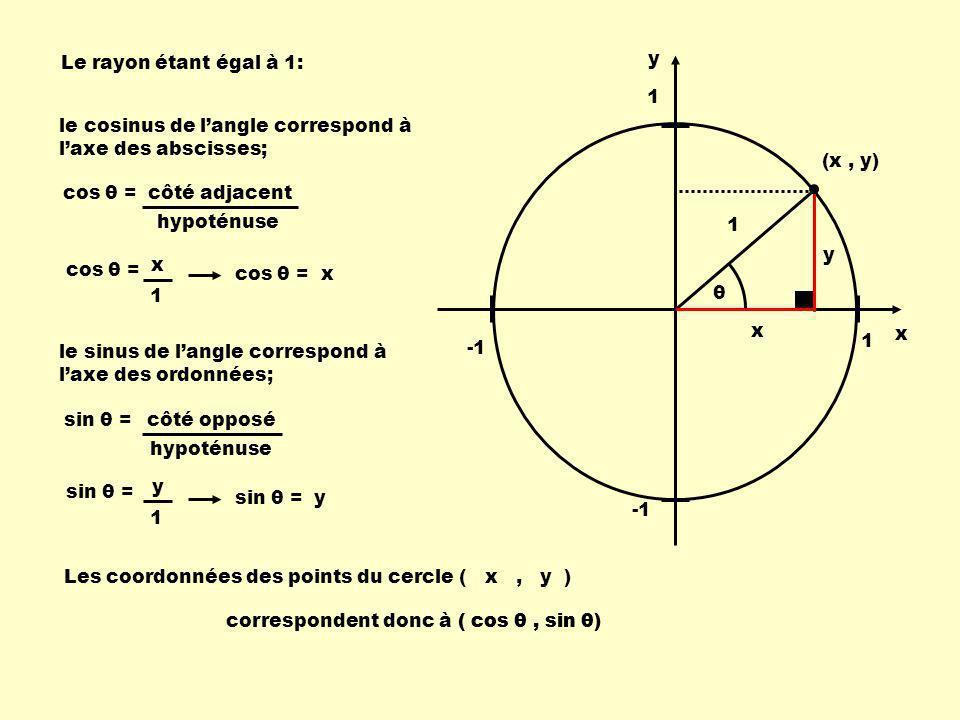1 1 x y 1 y x ( cos 50 0, sin 50 0 ) Exemple: 50 0 Quelles sont les coordonnées du point de rencontre du rayon avec la circonférence pour un angle de 50 0 .