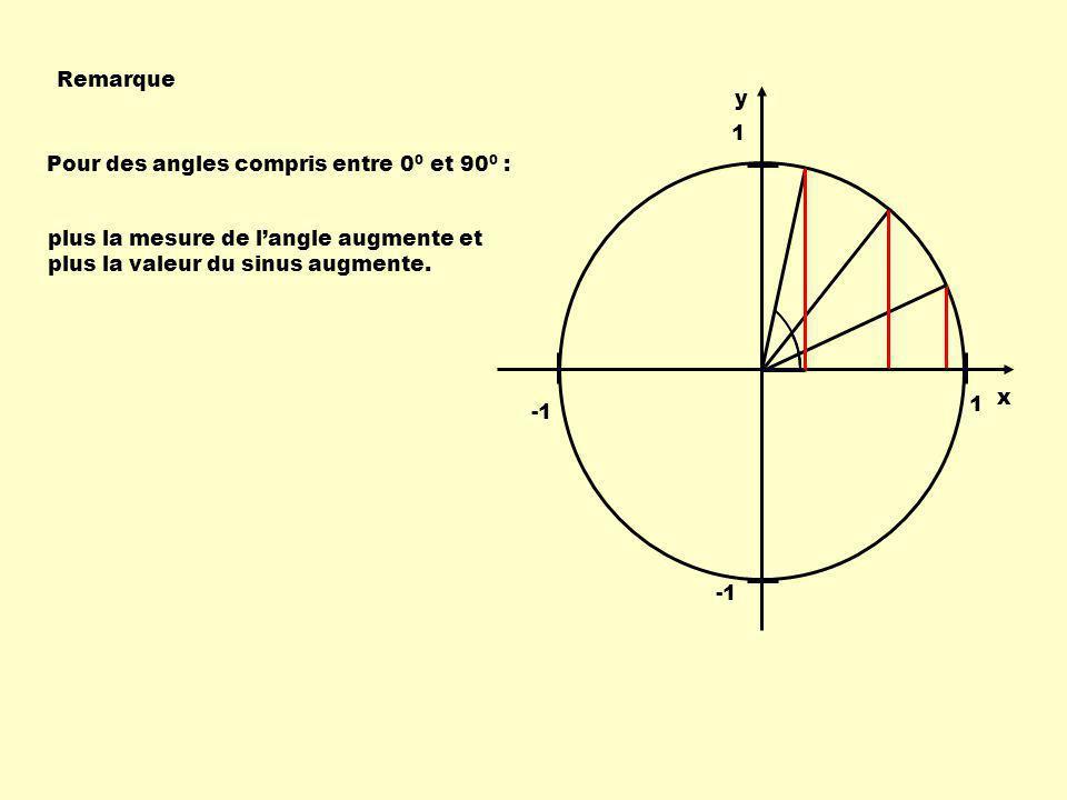 Quelques coordonnées remarquables 1 1 Le rayon rencontre la circonférence; ( x, y ) Pour un angle de 0 0 : coordonnées ( 1, 0 ) Pour un angle de 90 0 : ( 0, -1 ) ( 0, 1 ) Pour un angle de 180 0 :( -1, 0 ) Pour un angle de 270 0 : Pour un angle de 360 0 : ( 1, 0 ) ( 0, 1 ) ( -1, 0 ) ( 0, -1 ) ( 1, 0 ) il faut donc être capable de déterminer les coordonnées de ce point de rencontre.