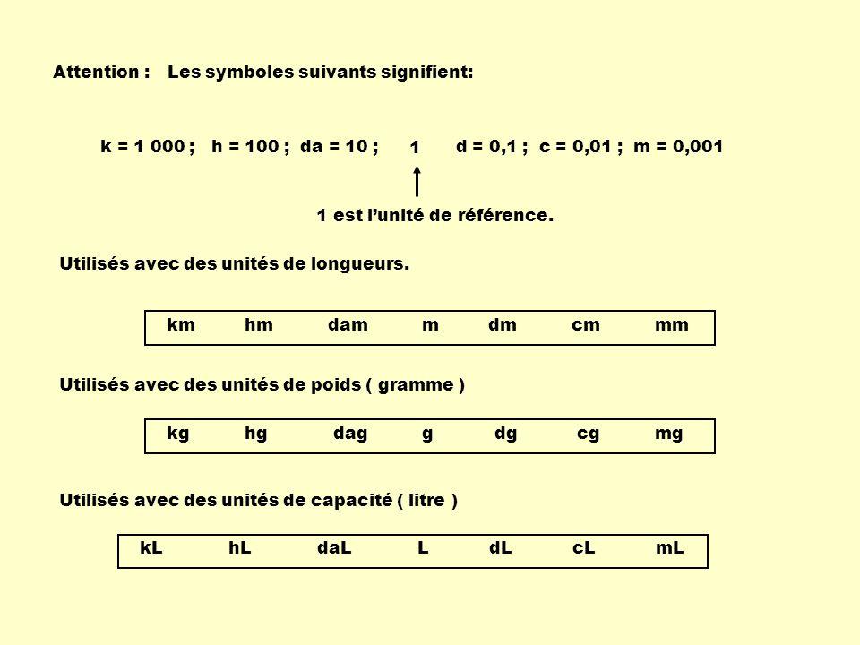 kg hg dag g dg cg mg Attention :Les symboles suivants signifient: Utilisés avec des unités de longueurs. km hm dam m dm cm mm Utilisés avec des unités