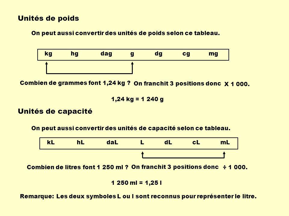 Unités de poids On peut aussi convertir des unités de poids selon ce tableau. kg hg dag g dg cg mg Combien de grammes font 1,24 kg ? 1,24 kg = 1 240 g