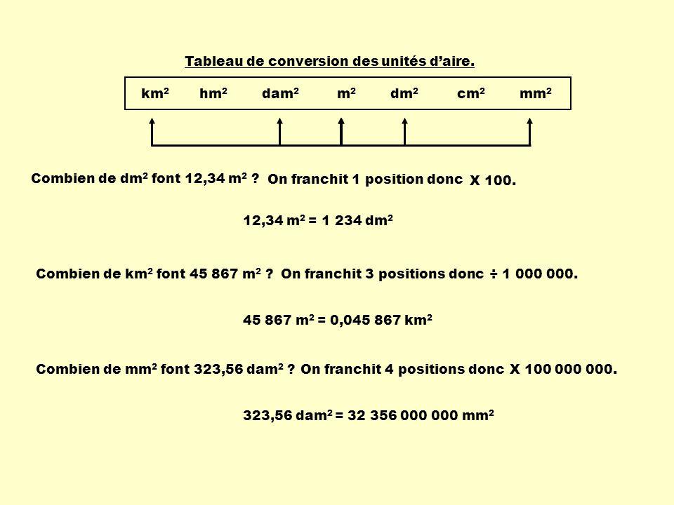 Combien de dm 2 font 12,34 m 2 ? Combien de km 2 font 45 867 m 2 ? km 2 hm 2 dam 2 m 2 dm 2 cm 2 mm 2 Tableau de conversion des unités daire. 12,34 m