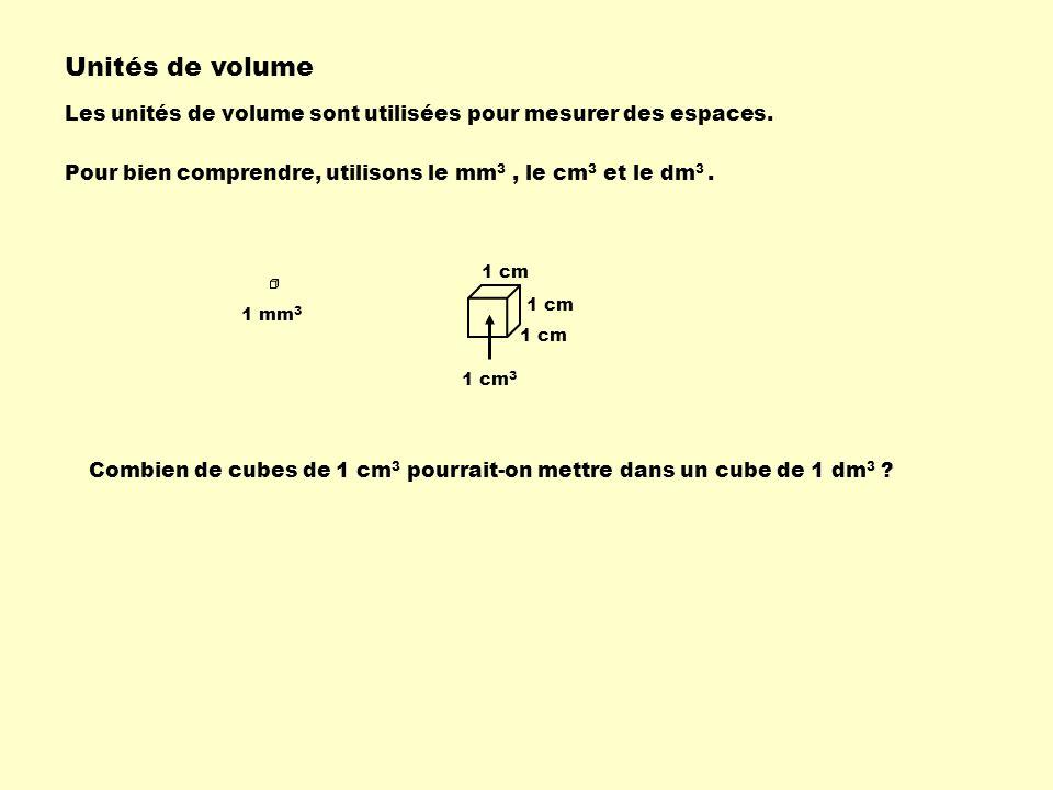 Unités de volume Les unités de volume sont utilisées pour mesurer des espaces. Pour bien comprendre, utilisons le mm 3, le cm 3 et le dm 3. 1 mm 3 1 c