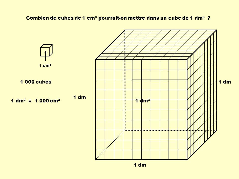1 cm 3 Combien de cubes de 1 cm 3 pourrait-on mettre dans un cube de 1 dm 3 ? 1 dm 1 000 cubes 1 dm 3 = 1 000 cm 3 1 dm 3
