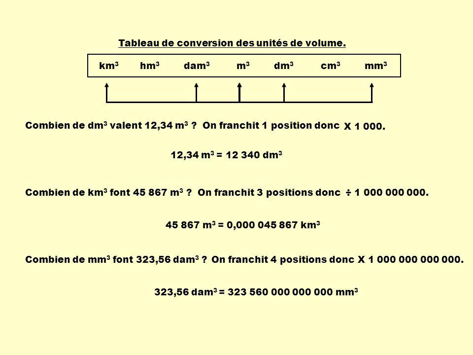 Combien de dm 3 valent 12,34 m 3 ? Combien de km 3 font 45 867 m 3 ? km 3 hm 3 dam 3 m 3 dm 3 cm 3 mm 3 Tableau de conversion des unités de volume. 12