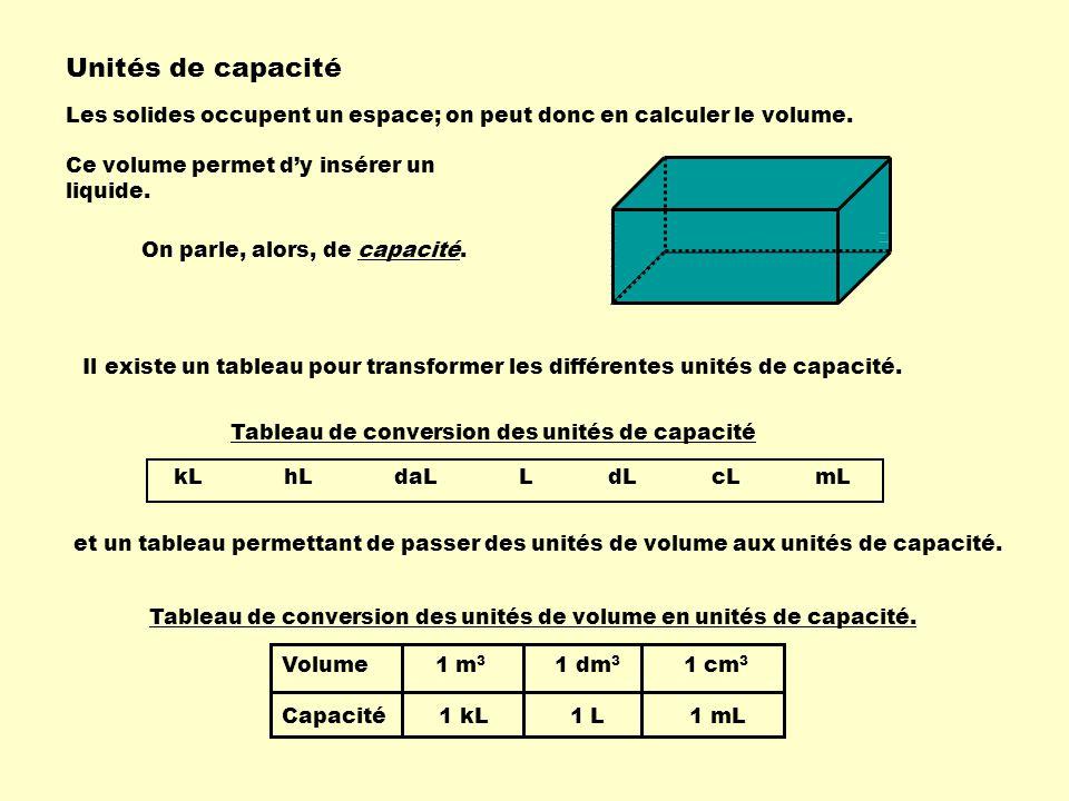 Unités de capacité Les solides occupent un espace; on peut donc en calculer le volume. Ce volume permet dy insérer un liquide. On parle, alors, de cap