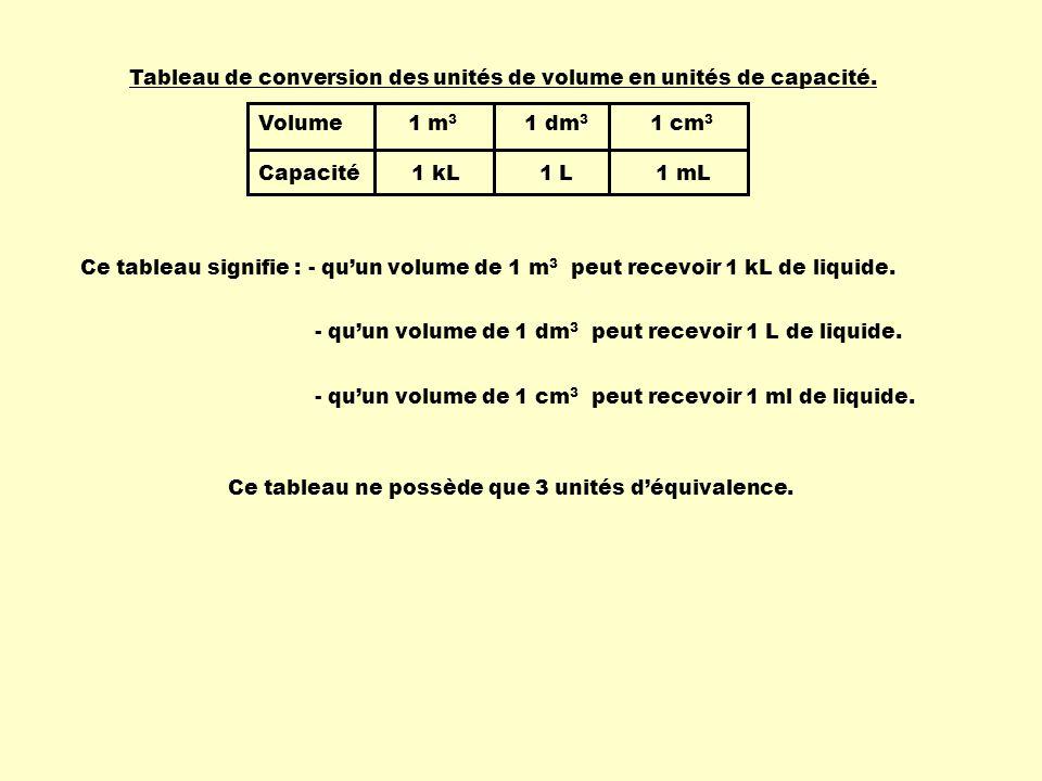 Ce tableau signifie : - quun volume de 1 m 3 peut recevoir 1 kL de liquide. Volume 1 m 3 1 dm 3 1 cm 3 Capacité 1 kL 1 L 1 mL Tableau de conversion de