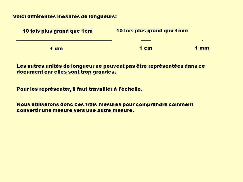 Voici différentes mesures de longueurs: 1 mm 1 cm 1 dm Les autres unités de longueur ne peuvent pas être représentées dans ce document car elles sont trop grandes.