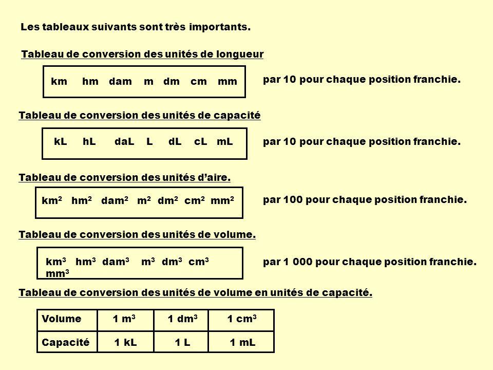 Les tableaux suivants sont très importants. kmhmdammdmcmmm Tableau de conversion des unités de longueur par 10 pour chaque position franchie. kL hL da