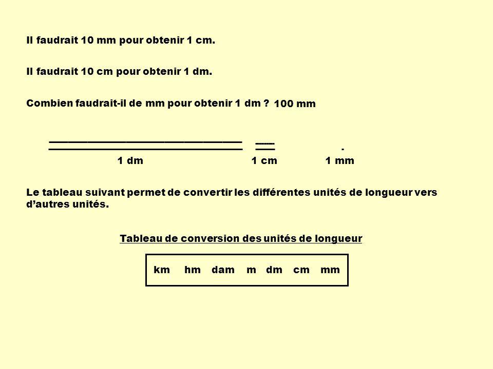 1 mm1 cm1 dm Il faudrait 10 mm pour obtenir 1 cm. Il faudrait 10 cm pour obtenir 1 dm. Combien faudrait-il de mm pour obtenir 1 dm ? 100 mm Le tableau