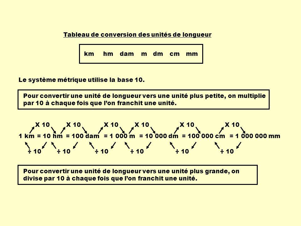 Le système métrique utilise la base 10. 1 km= 100 dam= 1 000 m= 10 000 dm= 100 000 cm= 1 000 000 mm= 10 hm Pour convertir une unité de longueur vers u