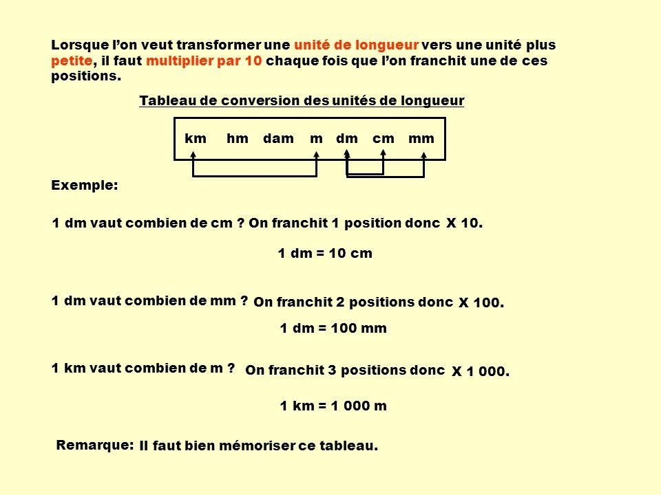 Lorsque lon veut transformer une unité de longueur vers une unité plus petite, il faut multiplier par 10 chaque fois que lon franchit une de ces positions.