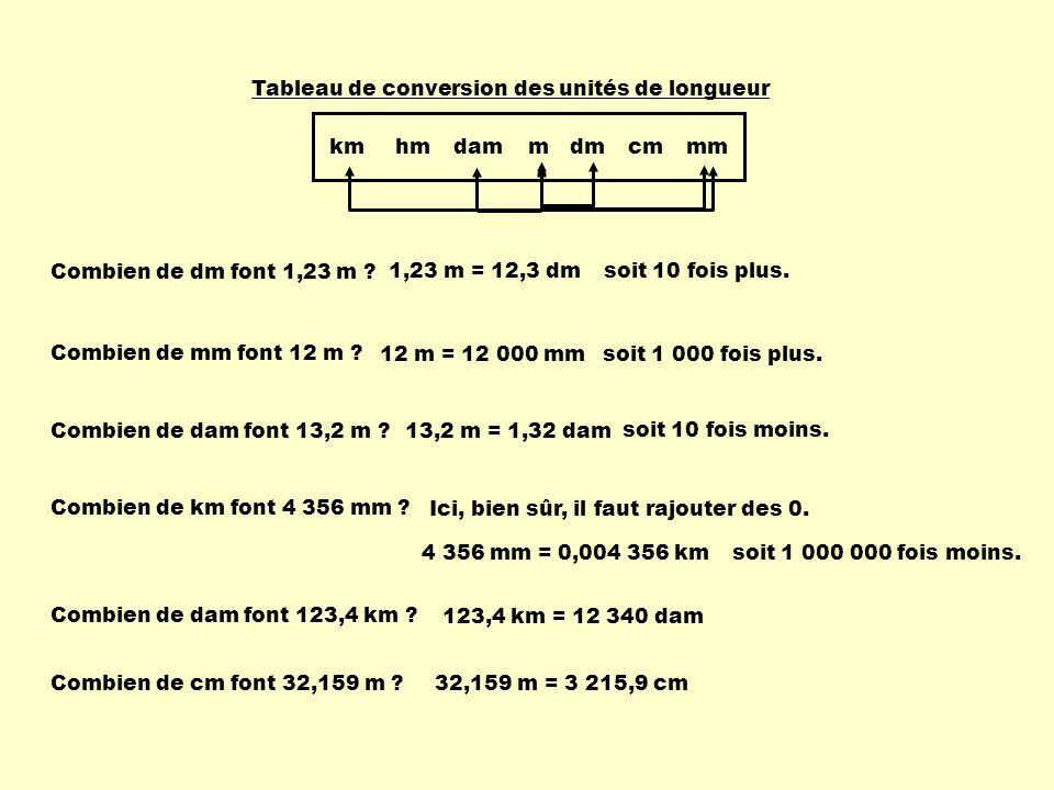 Combien de dm font 1,23 m ? 1,23 m = 12,3 dmsoit 10 fois plus. Combien de mm font 12 m ? 12 m = 12 000 mmsoit 1 000 fois plus. Combien de dam font 13,