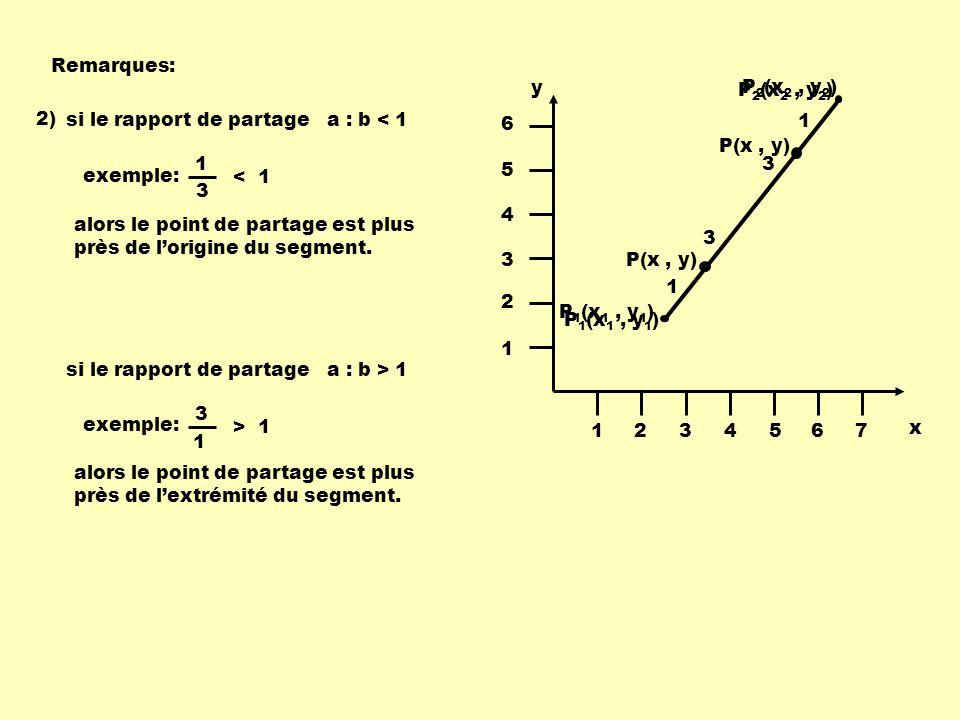 Remarques: 2) x y 1234567 1 2 3 4 5 6 P 2 (x 2, y 2 ) P 1 (x 1, y 1 ) P(x, y) 1 3 si le rapport de partage a : b < 1 exemple: 1 3 < 1 si le rapport de