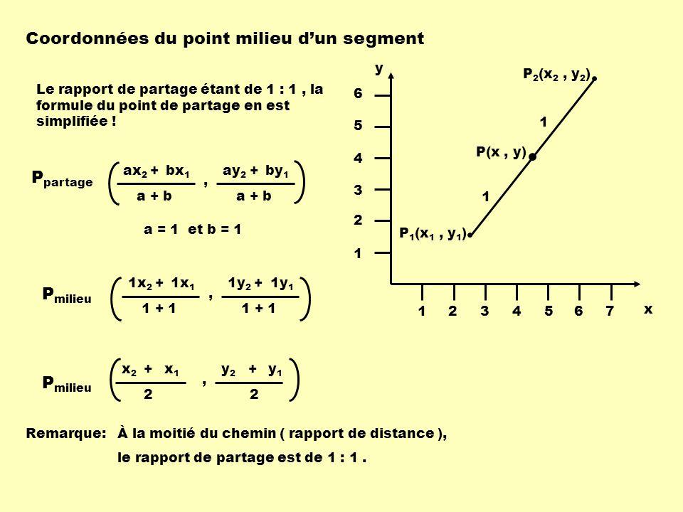 Coordonnées du point milieu dun segment x y 1234567 1 2 3 4 5 6 P 1 (x 1, y 1 ) P 2 (x 2, y 2 ) P(x, y) 1 1 Le rapport de partage étant de 1 : 1, la f