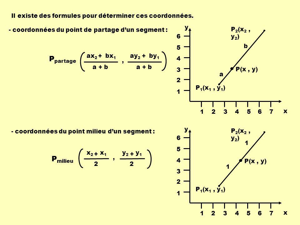 Il existe des formules pour déterminer ces coordonnées. - coordonnées du point de partage dun segment : - coordonnées du point milieu dun segment : x