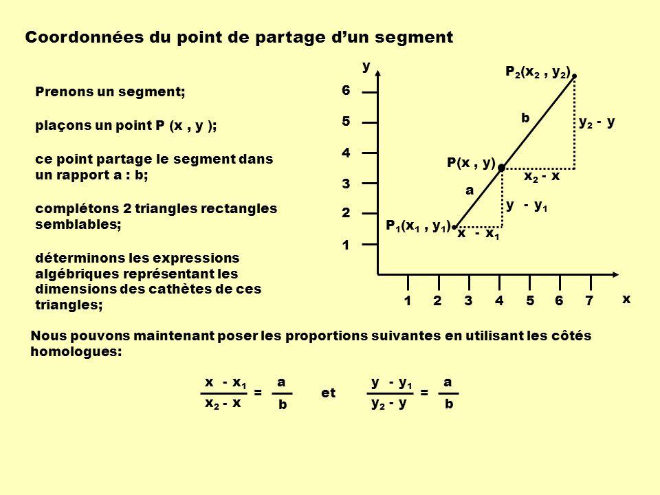 Coordonnées du point de partage dun segment x y 1234567 1 2 3 4 5 6 P 1 (x 1, y 1 ) P 2 (x 2, y 2 ) P(x, y) x1x1 x - y1y1 y - xx2x2 - yy2y2 - a b Pren