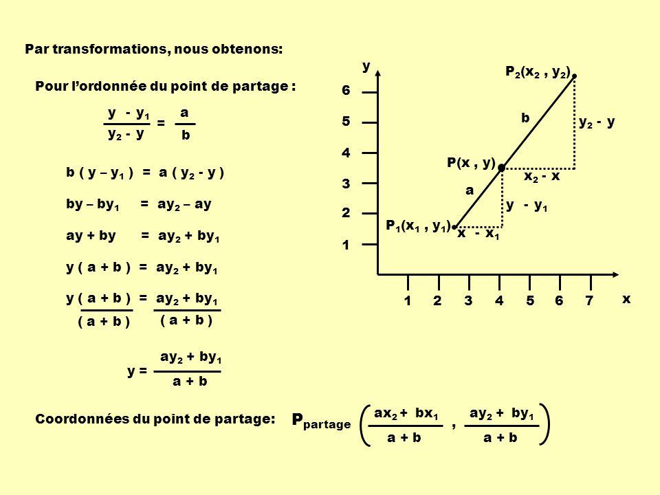 y1y1 y - yy2y2 - = a b x y 1234567 1 2 3 4 5 6 P 1 (x 1, y 1 ) P 2 (x 2, y 2 ) P(x, y) x1x1 x - y1y1 y - xx2x2 - yy2y2 - a b Par transformations, nous