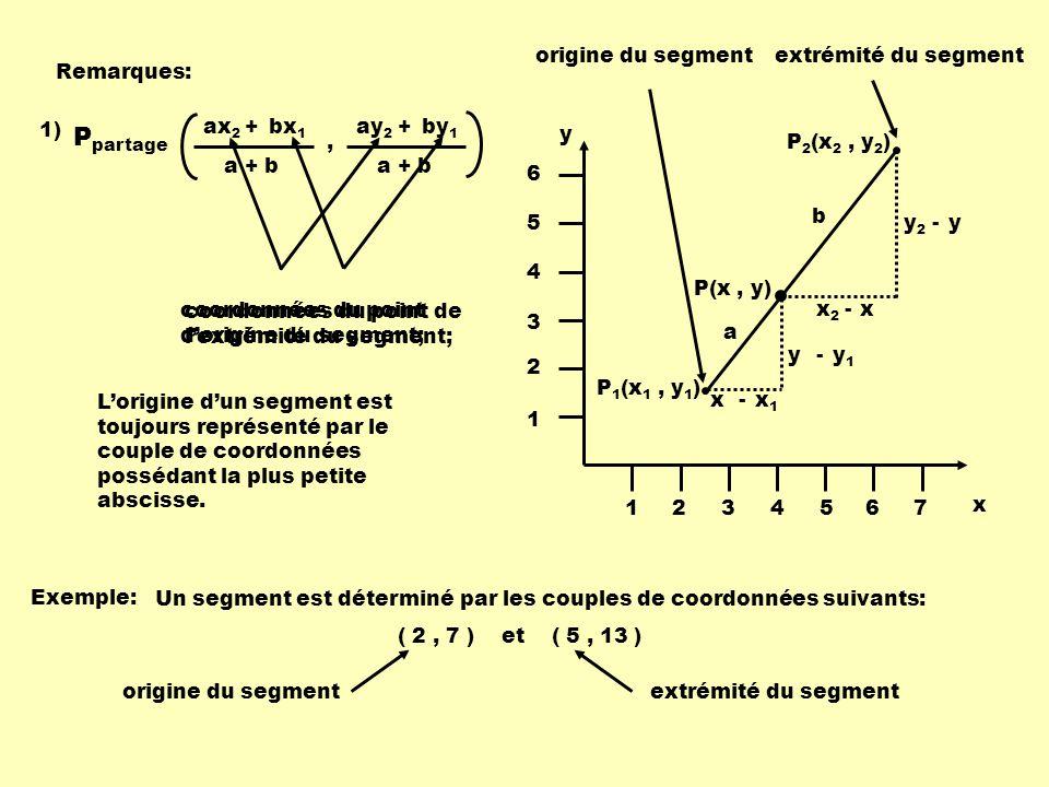 Remarques: 1) x y 1234567 1 2 3 4 5 6 P 1 (x 1, y 1 ) P 2 (x 2, y 2 ) P(x, y) x1x1 x - y1y1 y - xx2x2 - yy2y2 - a b origine du segmentextrémité du seg