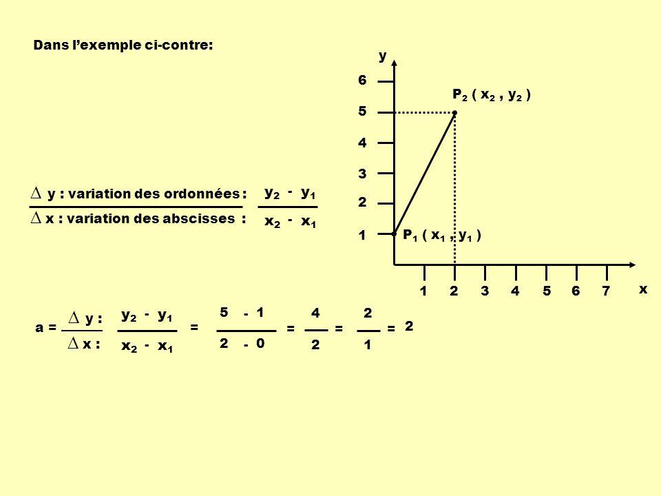 P 1 ( x 1, y 1 ) P 2 ( x 2, y 2 ) x y 1234567 1 2 3 4 5 6 Dans lexemple ci-contre: y : variation des ordonnées : x : variation des abscisses : x1x1 x2x2 - y1y1 y2y2 - a = x1x1 x2x2 - y1y1 y2y2 - = 0 2 - 1 5 - = 2 4 = y : x : 2 1 2 =