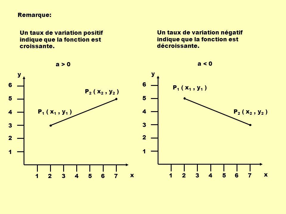 P 1 ( x 1, y 1 ) P 2 ( x 2, y 2 ) x y 1234567 1 2 3 4 5 6 P 1 ( x 1, y 1 ) P 2 ( x 2, y 2 ) x y 1234567 1 2 3 4 5 6 Un taux de variation positif indique que la fonction est croissante.