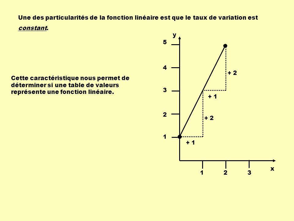 Une des particularités de la fonction linéaire est que le taux de variation est constant.